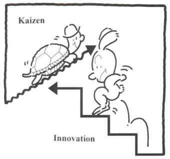 Innovation_kaizen